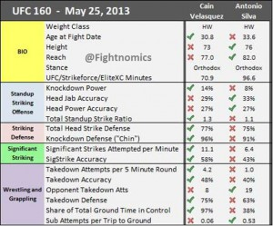 Fightnomics-UFC160-Velasquez-vs-Silva